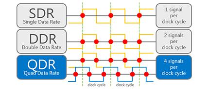 2000: Micron Invents QDR SRAM, Doubling Memory Bandwidth