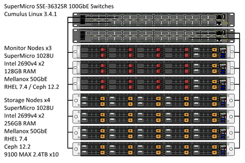 Ceph Hardware: Micron IOPs Optimized Ceph Reference Architecture