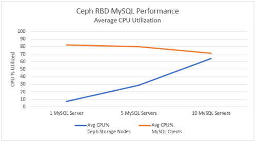 Ceph RBD MySQL Performance