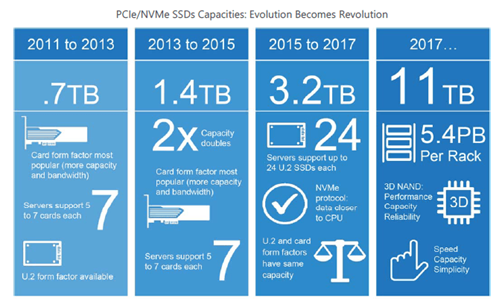 PCIe/NVMe SSDs Capabilities