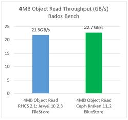 4MB Object Read Throughput (GB/s) Rados Bench