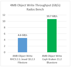 4MB Object Write Throughput (GB/s) Rados Bench
