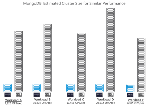 MongoDB: Estimated Cluster Size for Similar Performance