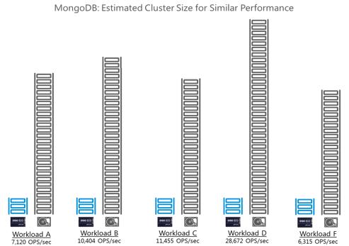 MongoDB: Estimated Cluster Size for Similar Performance