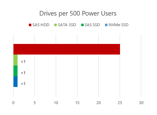Drives to Support 500 VDI Power Users 7