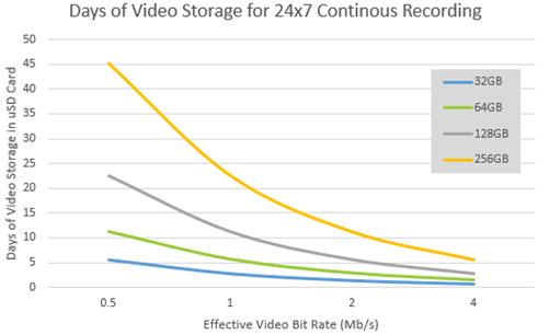 Days of Video Storage for 24x7 Continuous Recording