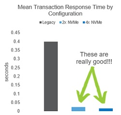 Transaction Response Time