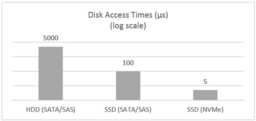Disk Access Times