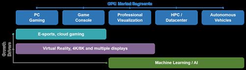 GPU Market Segments