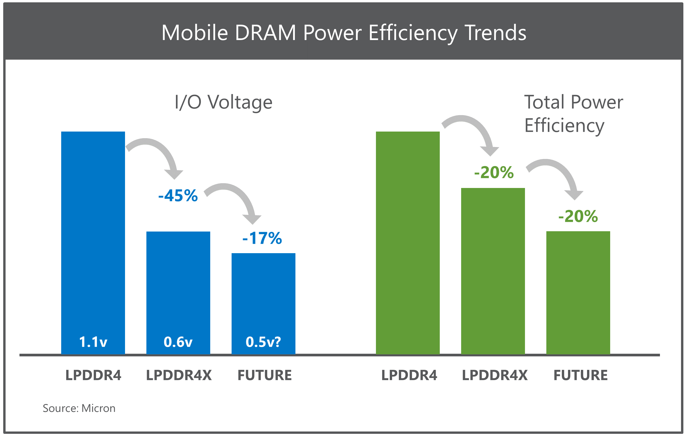 Mobile DRAM Power Efficiency Trends
