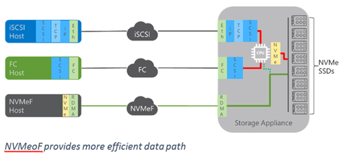 NVMeoF provides a more efficient data path