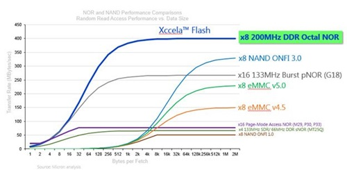 NOR and NAND Performance Comparisons