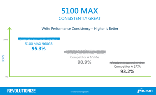 5100 Write Performance Consistency