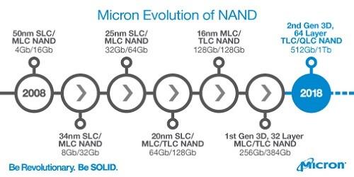 Evolution of NAND