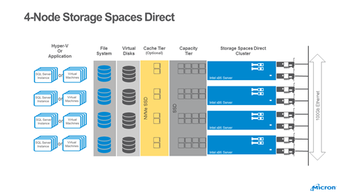 4-Node Storage Spaces Direct
