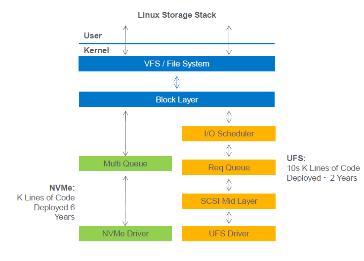 PCIe NVME 5