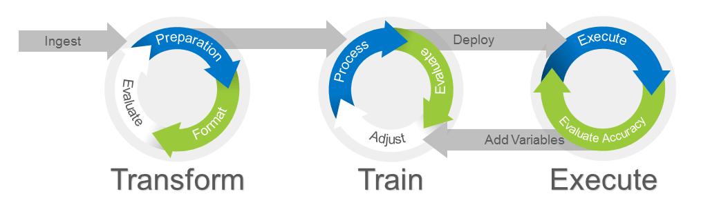AI process 1