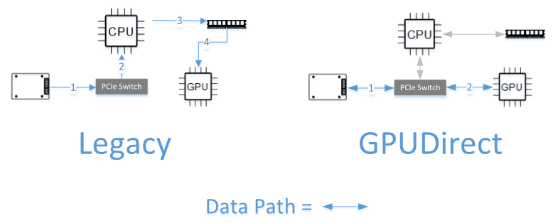 Figure 1: Comparison of data path with and without GPUDirect Storage