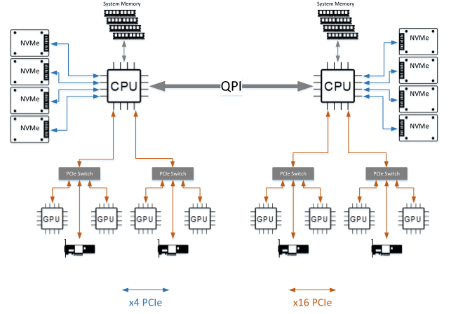 Figure 2: PCIe layout of SuperMicro SYS-4029GP-TVRT