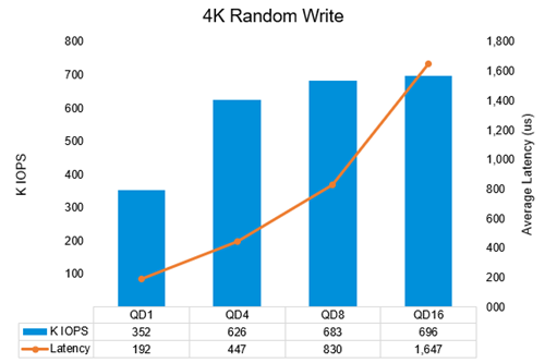Figure 3: Small-block, 100% random write performance results
