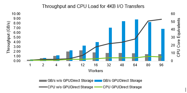 Figure 3: CPU utilization and throughput by worker count per GPU-NVMe pair for 8x GPUs by data path for 4K I/O transfer size