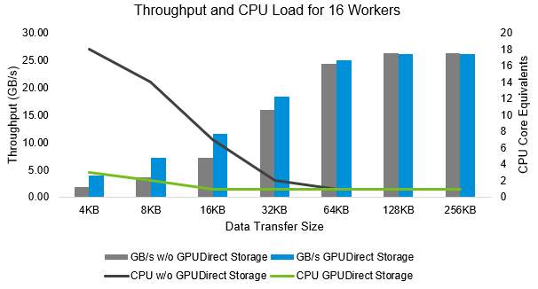 Figure 4: CPU utilization and throughput by I/O transfer size for 8x GPUs by data path with 16 workers per GPU-NVMe pair