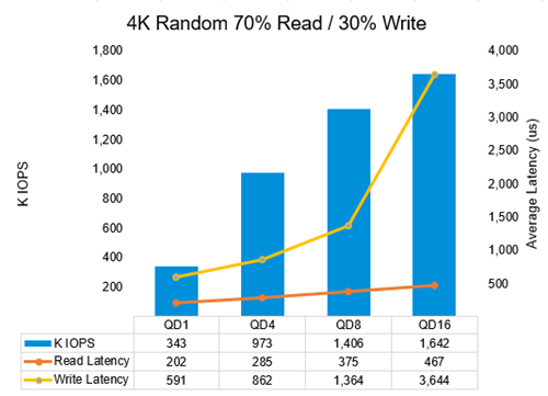 Figure 4: Small-block, 70% read/30% write performance results