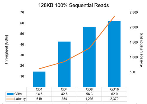 Figure 5: Large-block, 100% sequential read performance results