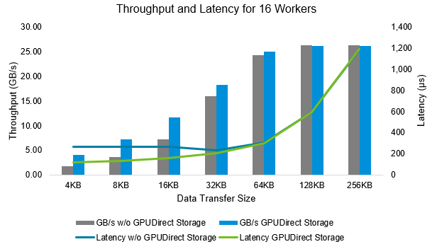 Figure 5: Latency and throughput by IO transfer size for 8x GPUs by data path with 16 workers per GPU-NVMe pair