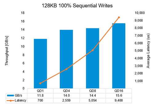Figure 6: Large-block, 100% sequential write performance results