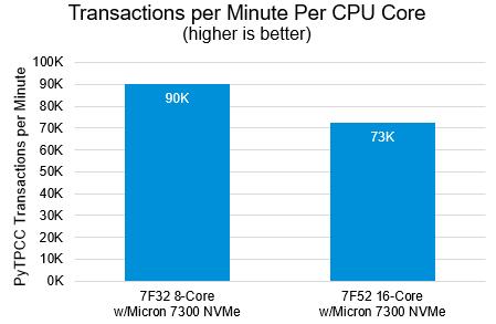 Figure 6: Py-TPCC transaction per minute per CPU core