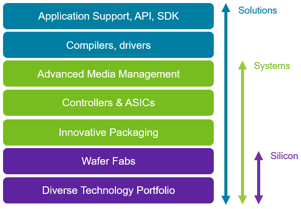 Image outlining the difference between silicon, systems, and solutions.