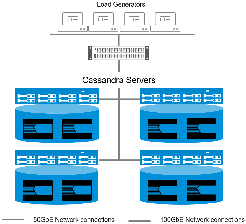 Cassandra Servers and Network Connections Image