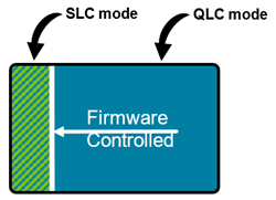 Image showing QLC NAND in QLC mode and SLC mode