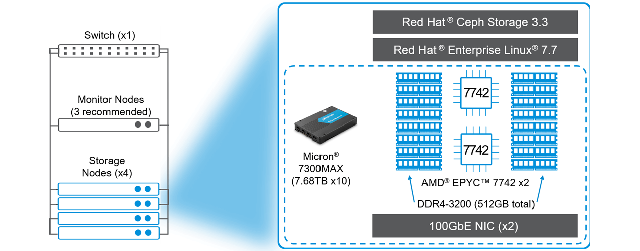 How Red Hat Ceph Storage is built