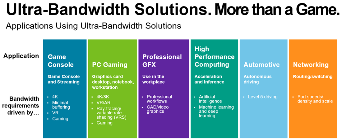 Bar chart of ultra-bandwidth solutions applications