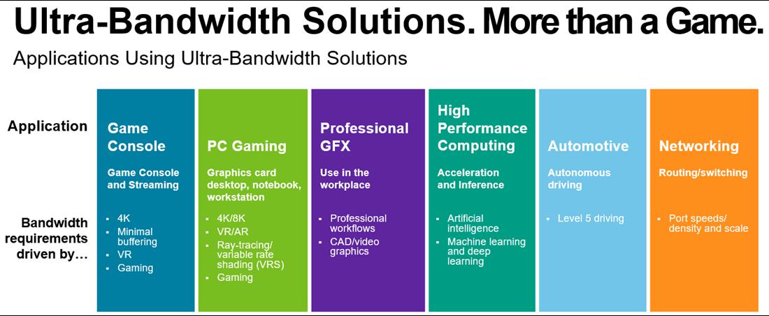 Bar chart of ultra-bandwidth solutions applications