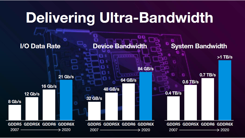 Graphic of three different bar charts showing data rate, device bandwidth, and system bandwidth