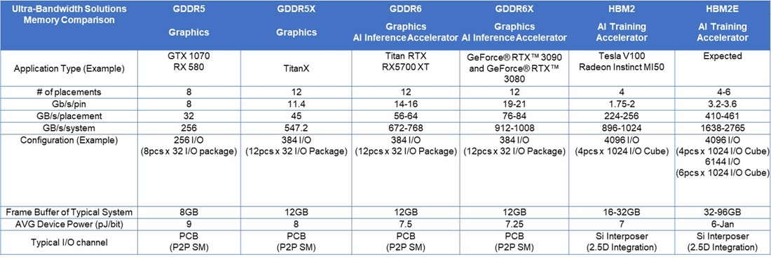 Table showing the specs of Micron ultra-bandwidth solutions memory types