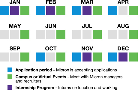 Annual internship cycle for India