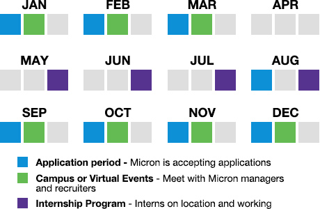 Annual internship cycle for USA