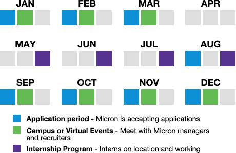 Annual internship cycle for USA