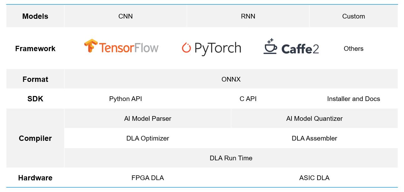 Chart of DLA custom compiler