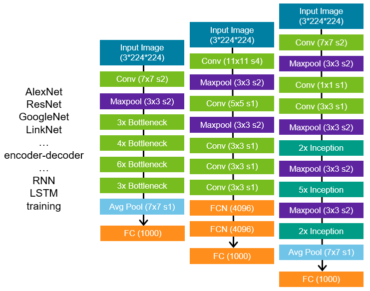 Various DLA neural networks and framweworks