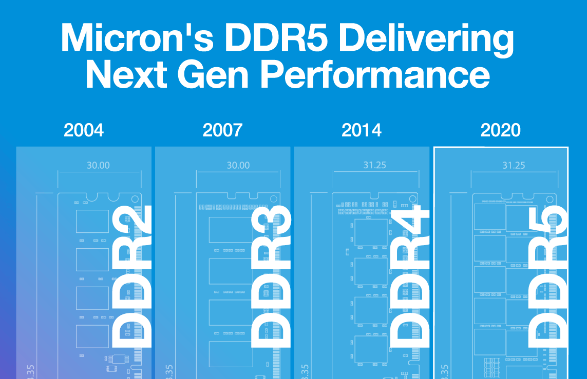 Thumbnail image of an infographic comparing DDR5 to previous versions of DDR memory