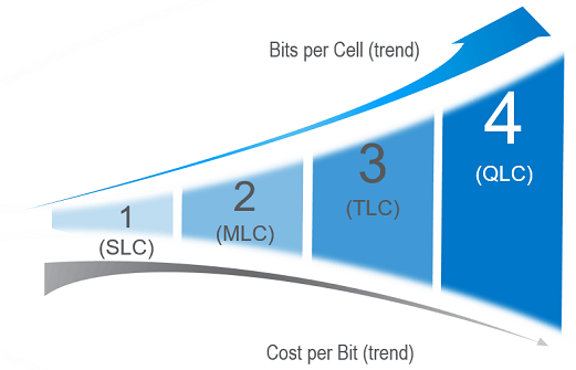 QLC stores more bits per cell than its predecessors, enabling immense gains at the system, rack and data center levels