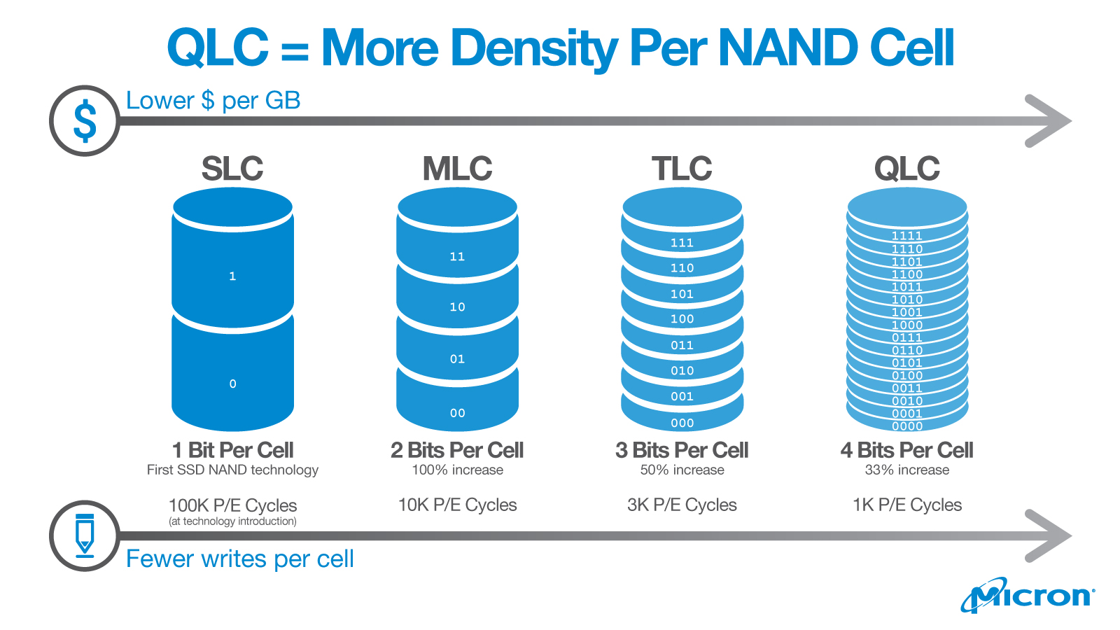 QLC NAND Technology offers more density per NAND cell