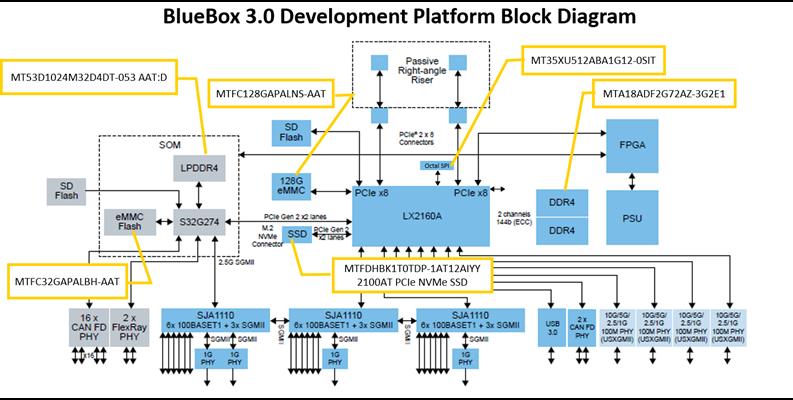 NXP BlueBox 3.0 Diagram