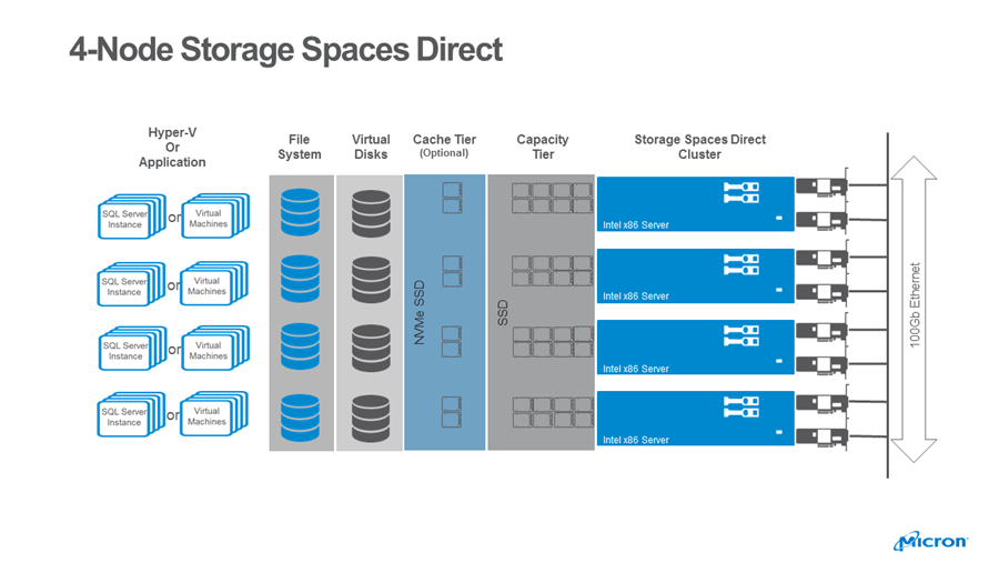 Microsoft Storage Spaces Direct