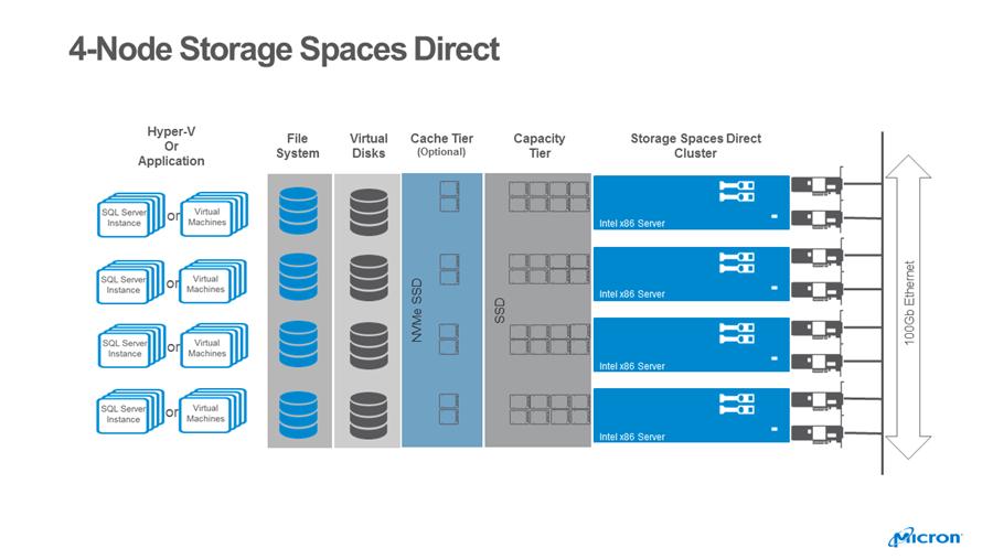 微軟儲存空間直接存取